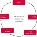 cirkel van boulimia